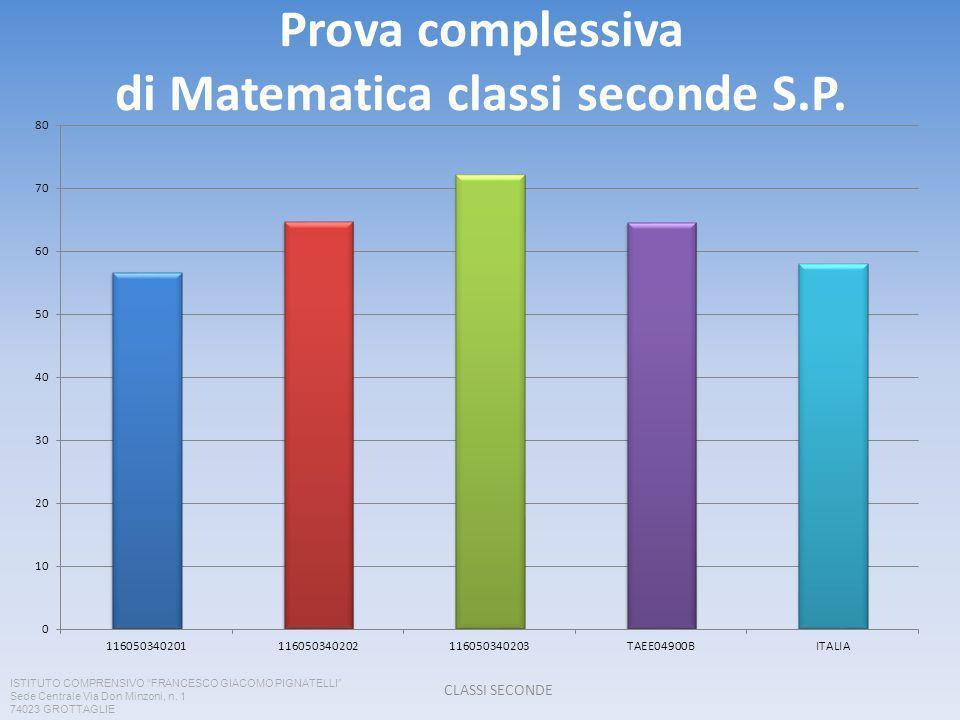 Prova complessiva di Matematica classi seconde S.P.