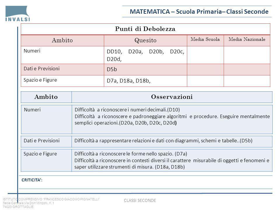 Punti di Debolezza AmbitoQuesito Media ScuolaMedia Nazionale Numeri DD10, D20a, D20b, D20c, D20d, Dati e Previsioni D5b Spazio e Figure D7a, D18a, D18b, AmbitoOsservazioni MATEMATICA – Scuola Primaria– Classi Seconde CRITICITA: NumeriDifficoltà a riconoscere i numeri decimali.(D10) Difficoltà a riconoscere e padroneggiare algoritmi e procedure.
