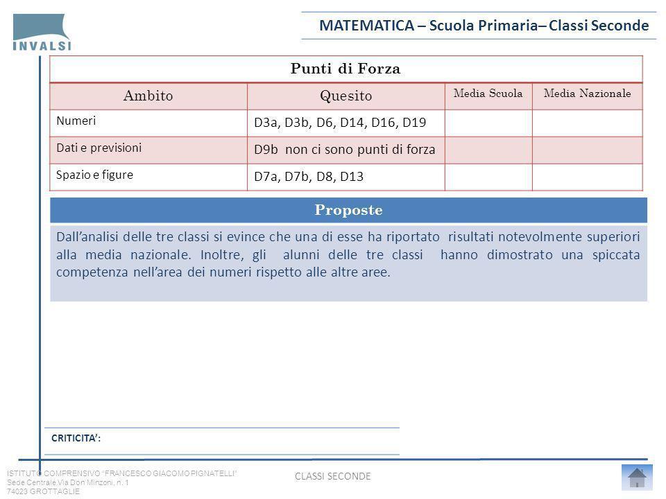 Punti di Forza AmbitoQuesito Media ScuolaMedia Nazionale Numeri D3a, D3b, D6, D14, D16, D19 Dati e previsioni D9b non ci sono punti di forza Spazio e figure D7a, D7b, D8, D13 Proposte Dallanalisi delle tre classi si evince che una di esse ha riportato risultati notevolmente superiori alla media nazionale.