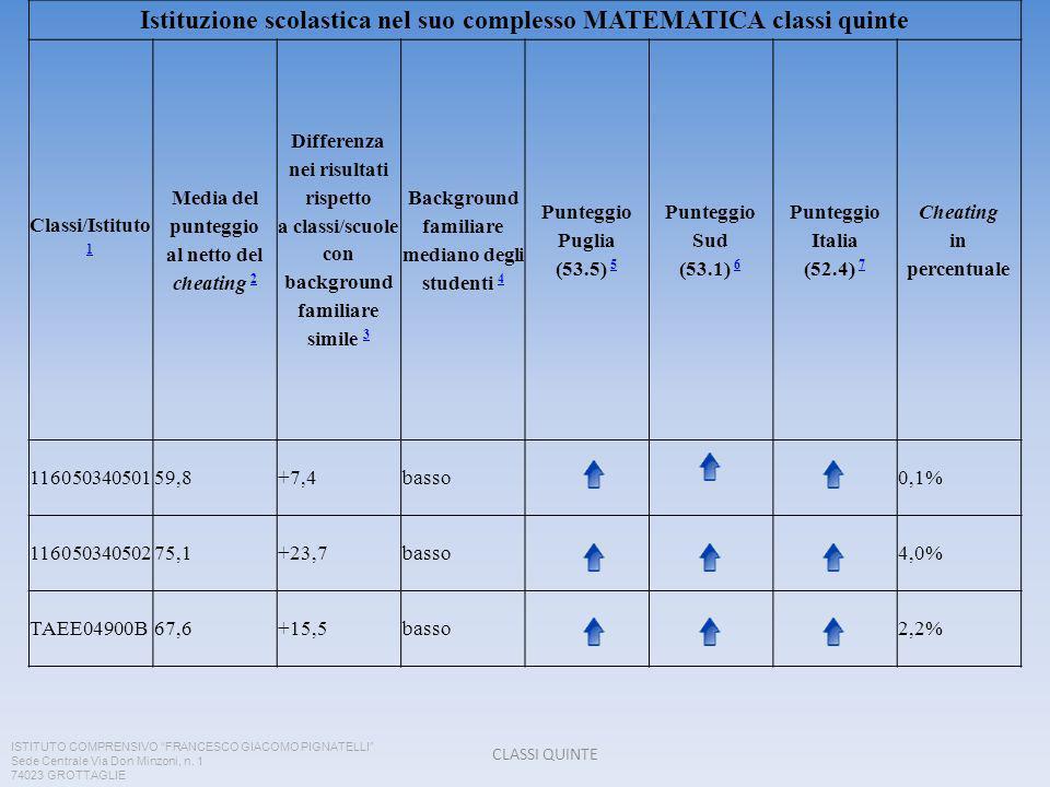 Istituzione scolastica nel suo complesso MATEMATICA classi quinte Classi/Istituto 1 1 Media del punteggio al netto del cheating 2 2 Differenza nei risultati rispetto a classi/scuole con background familiare simile 3 3 Background familiare mediano degli studenti 4 4 Punteggio Puglia (53.5) 5 5 Punteggio Sud (53.1) 6 6 Punteggio Italia (52.4) 7 7 Cheating in percentuale 11605034050159,8+7,4basso0,1% 11605034050275,1+23,7basso4,0% TAEE04900B67,6+15,5basso2,2% ISTITUTO COMPRENSIVO FRANCESCO GIACOMO PIGNATELLI Sede Centrale Via Don Minzoni, n.