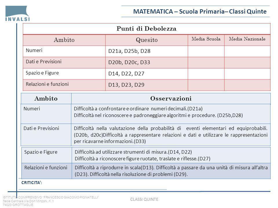 Punti di Debolezza AmbitoQuesito Media ScuolaMedia Nazionale Numeri D21a, D25b, D28 Dati e Previsioni D20b, D20c, D33 Spazio e Figure D14, D22, D27 Relazioni e funzioni D13, D23, D29 AmbitoOsservazioni MATEMATICA – Scuola Primaria– Classi Quinte CRITICITA: NumeriDifficoltà a confrontare e ordinare numeri decimali.(D21a) Difficoltà nel riconoscere e padroneggiare algoritmi e procedure.