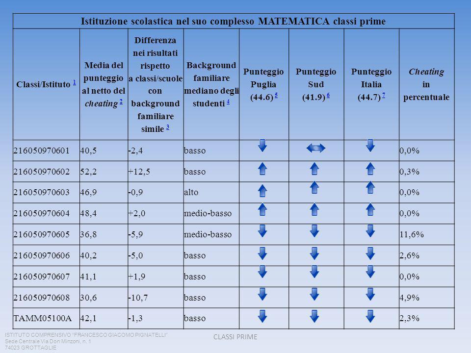 CLASSI PRIME Istituzione scolastica nel suo complesso MATEMATICA classi prime Classi/Istituto 1 1 Media del punteggio al netto del cheating 2 2 Differenza nei risultati rispetto a classi/scuole con background familiare simile 3 3 Background familiare mediano degli studenti 4 4 Punteggio Puglia (44.6) 5 5 Punteggio Sud (41.9) 6 6 Punteggio Italia (44.7) 7 7 Cheating in percentuale 21605097060140,5-2,4basso0,0% 21605097060252,2+12,5basso0,3% 21605097060346,9-0,9alto0,0% 21605097060448,4+2,0medio-basso0,0% 21605097060536,8-5,9medio-basso11,6% 21605097060640,2-5,0basso2,6% 21605097060741,1+1,9basso0,0% 21605097060830,6-10,7basso4,9% TAMM05100A42,1-1,3basso2,3% ISTITUTO COMPRENSIVO FRANCESCO GIACOMO PIGNATELLI Sede Centrale Via Don Minzoni, n.