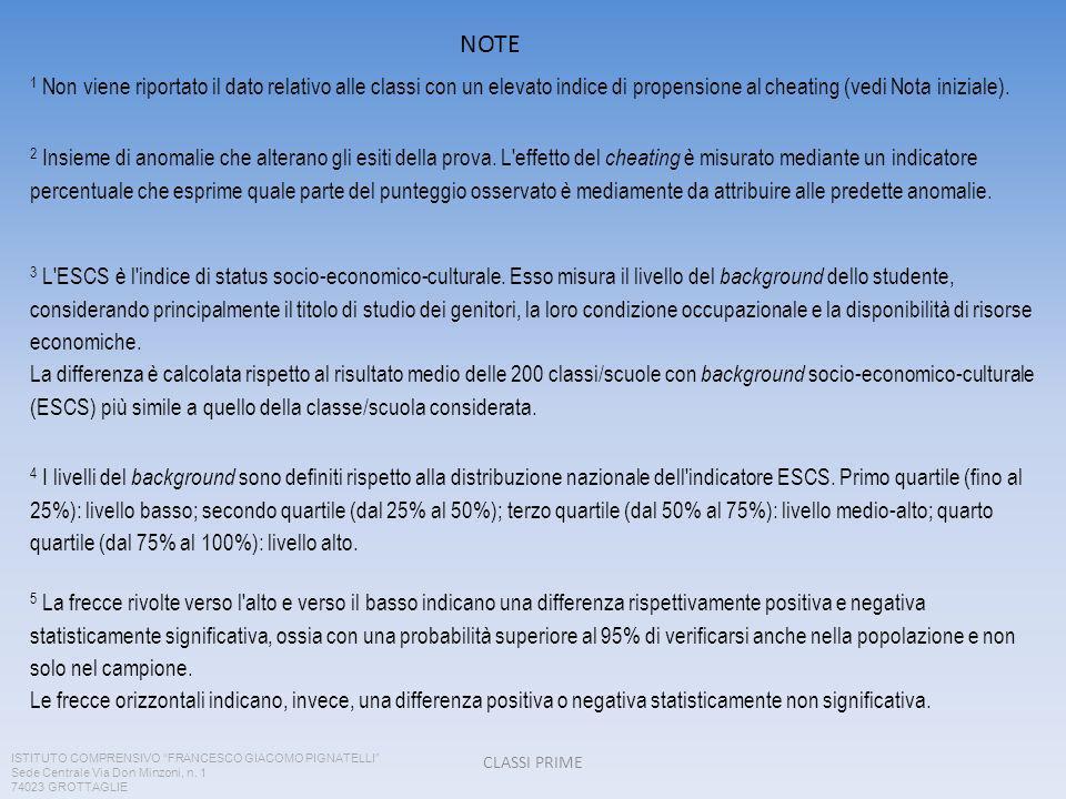 CLASSI PRIME 1 Non viene riportato il dato relativo alle classi con un elevato indice di propensione al cheating (vedi Nota iniziale).