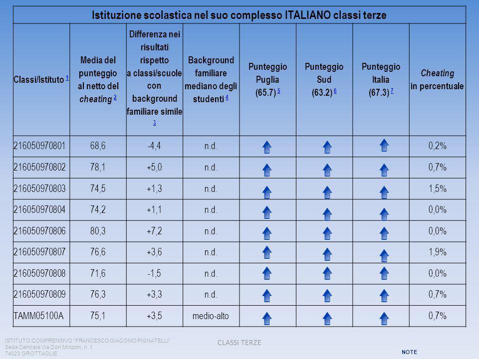 Istituzione scolastica nel suo complesso ITALIANO classi terze Classi/Istituto 1 1 Media del punteggio al netto del cheating 2 2 Differenza nei risultati rispetto a classi/scuole con background familiare simile 3 3 Background familiare mediano degli studenti 4 4 Punteggio Puglia (65.7) 5 5 Punteggio Sud (63.2) 6 6 Punteggio Italia (67.3) 7 7 Cheating in percentuale 21605097080168,6-4,4n.d.0,2% 21605097080278,1+5,0n.d.0,7% 21605097080374,5+1,3n.d.1,5% 21605097080474,2+1,1n.d.0,0% 21605097080680,3+7,2n.d.0,0% 21605097080776,6+3,6n.d.1,9% 21605097080871,6-1,5n.d.0,0% 21605097080976,3+3,3n.d.0,7% TAMM05100A75,1+3,5medio-alto0,7% CLASSI TERZE ISTITUTO COMPRENSIVO FRANCESCO GIACOMO PIGNATELLI Sede Centrale Via Don Minzoni, n.