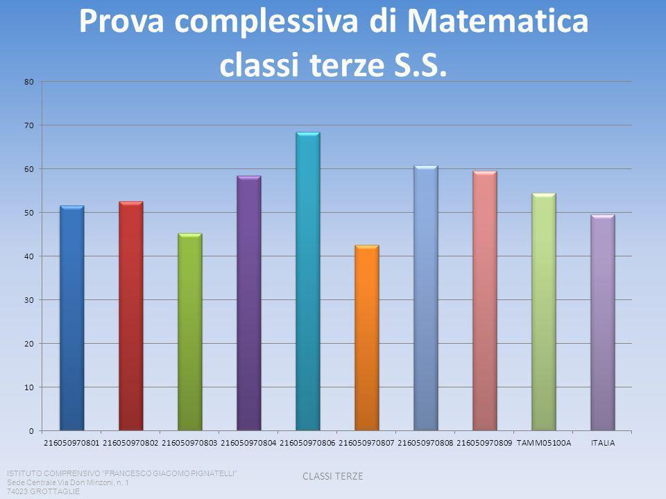 Prova complessiva di Matematica classi terze S.S.