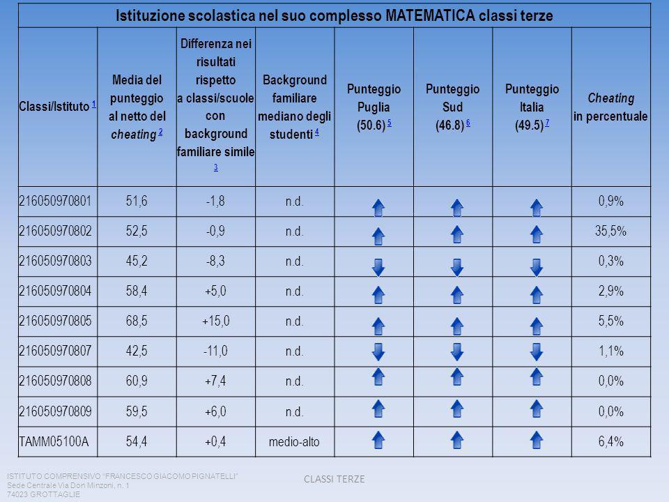 Istituzione scolastica nel suo complesso MATEMATICA classi terze Classi/Istituto 1 1 Media del punteggio al netto del cheating 2 2 Differenza nei risultati rispetto a classi/scuole con background familiare simile 3 3 Background familiare mediano degli studenti 4 4 Punteggio Puglia (50.6) 5 5 Punteggio Sud (46.8) 6 6 Punteggio Italia (49.5) 7 7 Cheating in percentuale 21605097080151,6-1,8n.d.0,9% 21605097080252,5-0,9n.d.35,5% 21605097080345,2-8,3n.d.0,3% 21605097080458,4+5,0n.d.2,9% 21605097080568,5+15,0n.d.5,5% 21605097080742,5-11,0n.d.1,1% 21605097080860,9+7,4n.d.0,0% 21605097080959,5+6,0n.d.0,0% TAMM05100A54,4+0,4medio-alto6,4% CLASSI TERZE ISTITUTO COMPRENSIVO FRANCESCO GIACOMO PIGNATELLI Sede Centrale Via Don Minzoni, n.