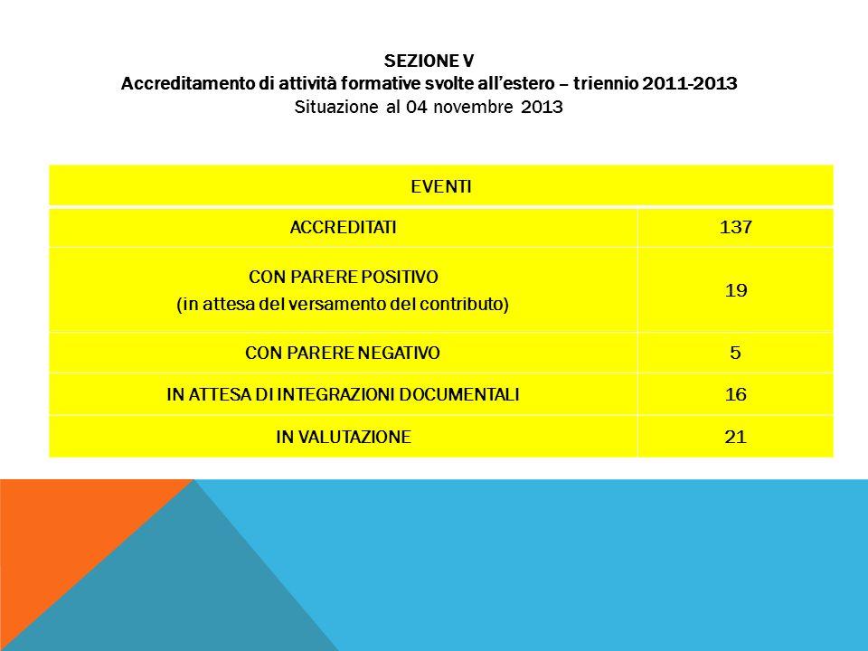 EVENTI ACCREDITATI137 CON PARERE POSITIVO (in attesa del versamento del contributo) 19 CON PARERE NEGATIVO5 IN ATTESA DI INTEGRAZIONI DOCUMENTALI16 IN VALUTAZIONE21 SEZIONE V Accreditamento di attività formative svolte allestero – triennio 2011-2013 Situazione al 04 novembre 2013