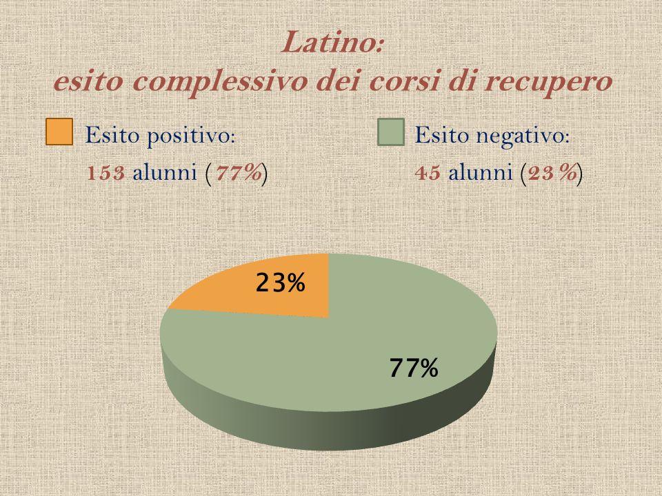 Latino: esito complessivo dei corsi di recupero Esito positivo: 153 alunni ( 77% ) Esito negativo: 45 alunni ( 23% )