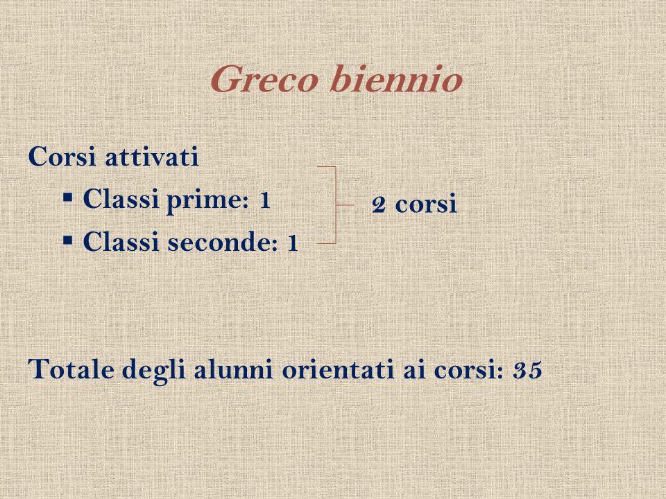 Greco biennio Corsi attivati Classi prime: 1 Classi seconde: 1 Totale degli alunni orientati ai corsi: 35 2 corsi
