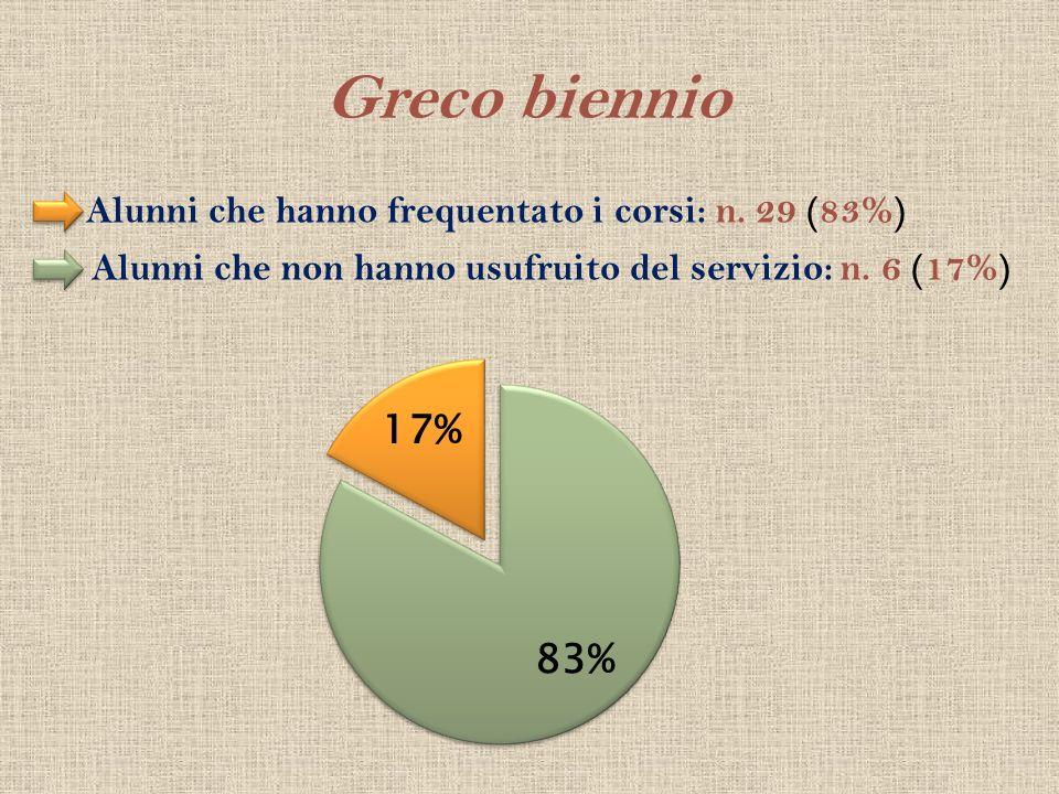 Greco biennio Alunni che hanno frequentato i corsi: n. 29 (83%) Alunni che non hanno usufruito del servizio: n. 6 (17%)