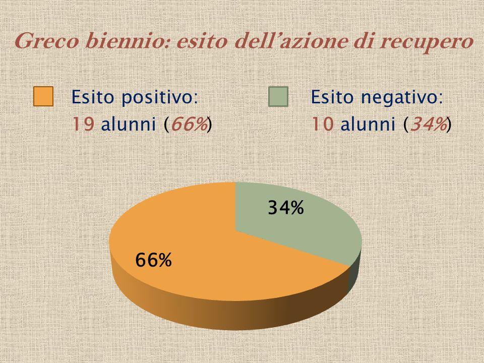 Greco biennio: esito dellazione di recupero Esito positivo: 19 alunni (66%) Esito negativo: 10 alunni (34%)