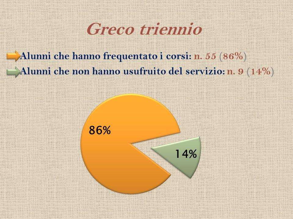 Greco triennio Alunni che hanno frequentato i corsi: n. 55 (86%) Alunni che non hanno usufruito del servizio: n. 9 (14%)