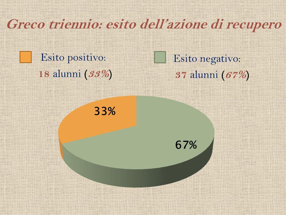 Greco triennio: esito dellazione di recupero Esito positivo: 18 alunni (33%) Esito negativo: 37 alunni (67%)