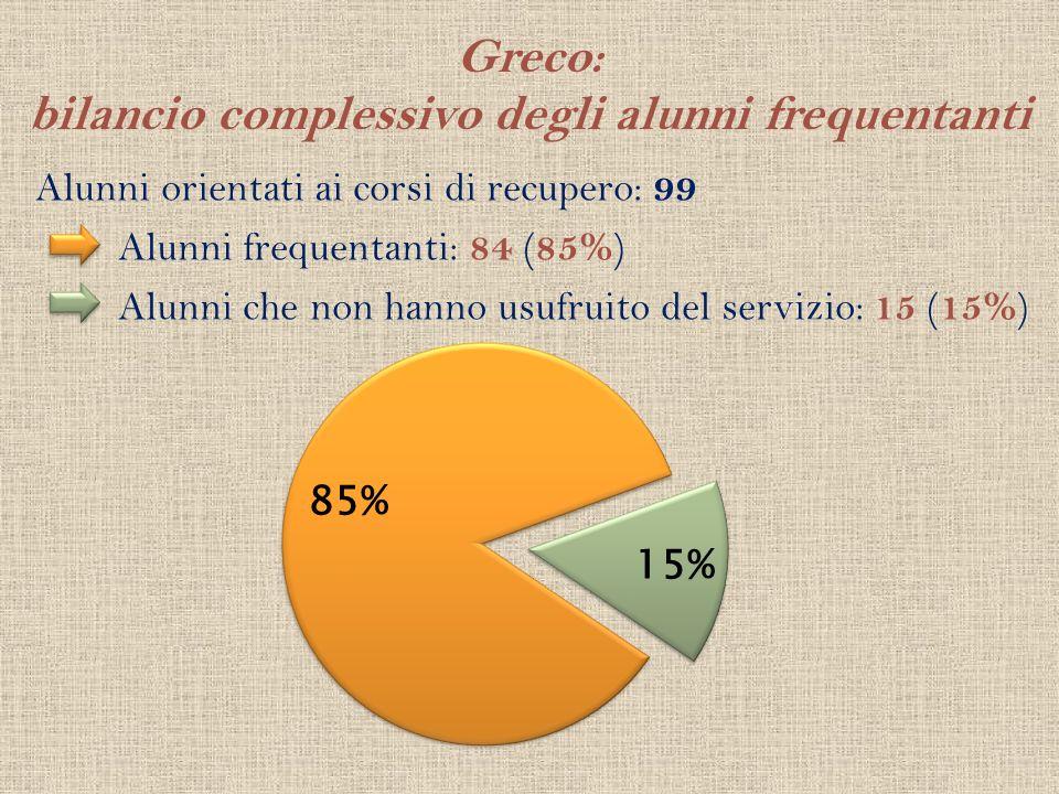 Greco: bilancio complessivo degli alunni frequentanti Alunni orientati ai corsi di recupero: 99 Alunni frequentanti: 84 ( 85% ) Alunni che non hanno u