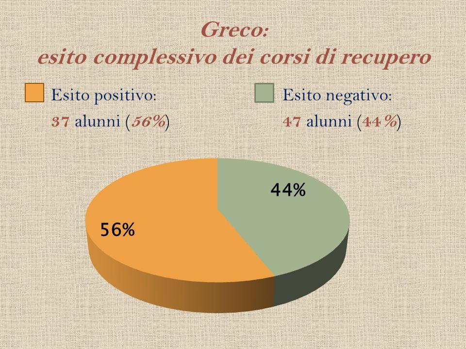 Greco: esito complessivo dei corsi di recupero Esito positivo: 37 alunni ( 56% ) Esito negativo: 47 alunni ( 44% )