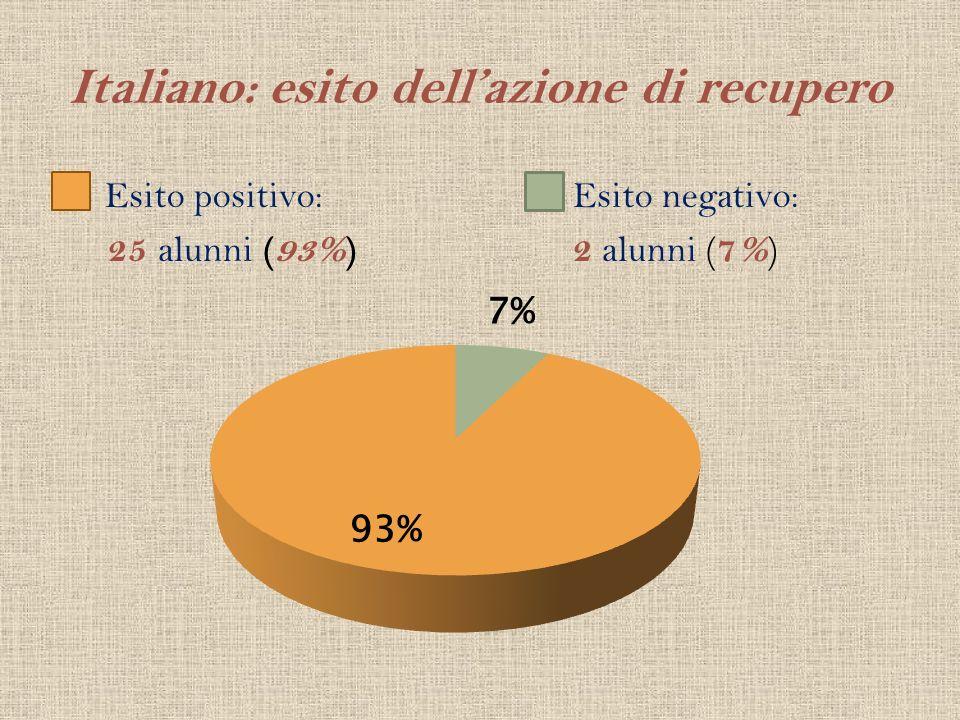 Italiano: esito dellazione di recupero Esito positivo: 25 alunni (93%) Esito negativo: 2 alunni ( 7% )