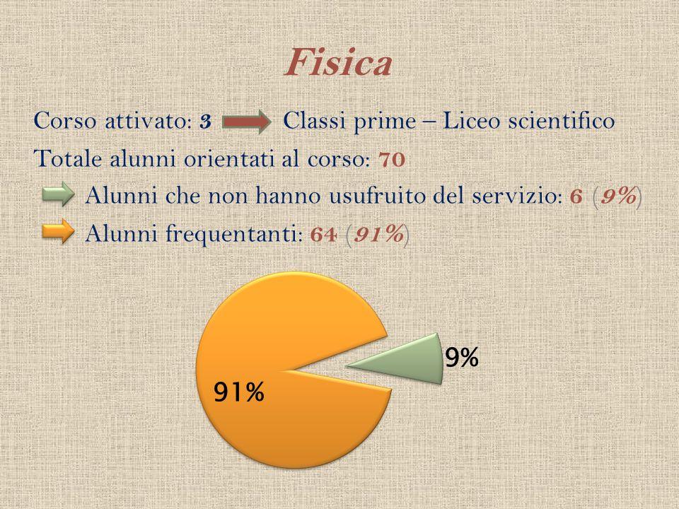 Fisica Corso attivato: 3 Classi prime – Liceo scientifico Totale alunni orientati al corso: 70 Alunni che non hanno usufruito del servizio: 6 ( 9% ) A