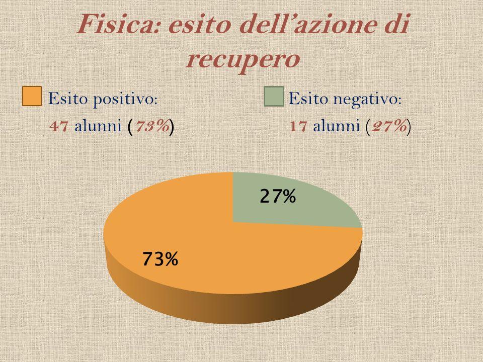 Fisica: esito dellazione di recupero Esito positivo: 47 alunni (73%) Esito negativo: 17 alunni ( 27% )