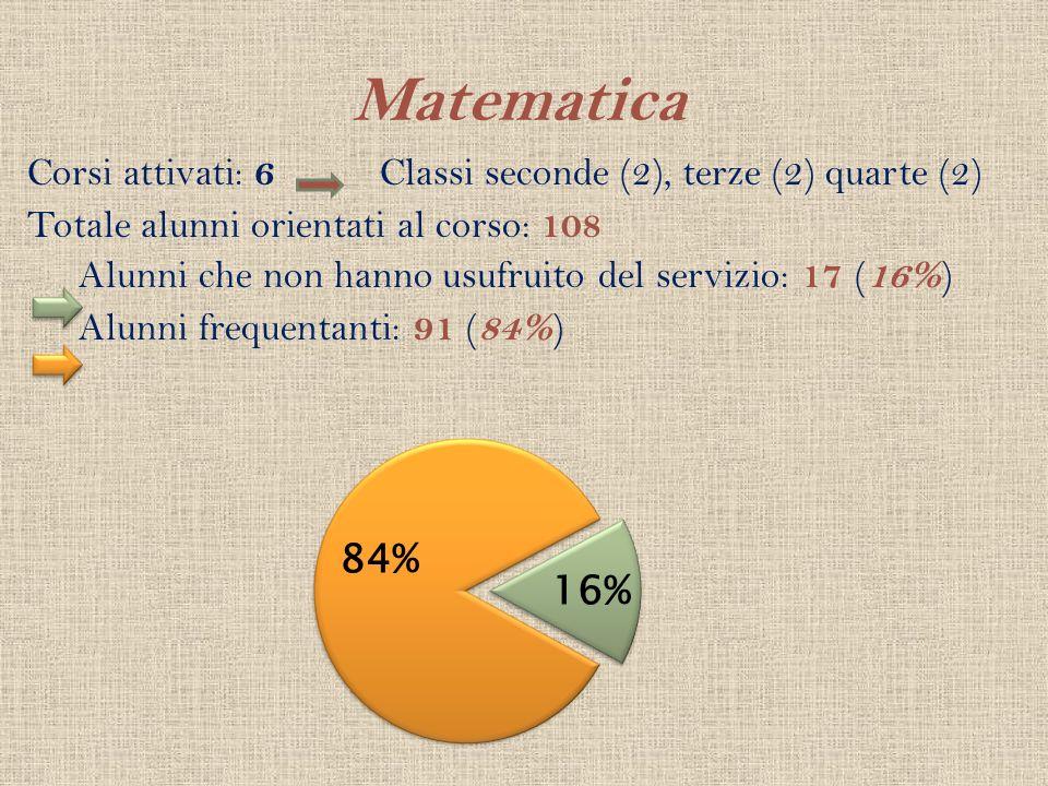 Matematica Corsi attivati: 6 Classi seconde (2), terze (2) quarte (2) Totale alunni orientati al corso: 108 Alunni che non hanno usufruito del servizi