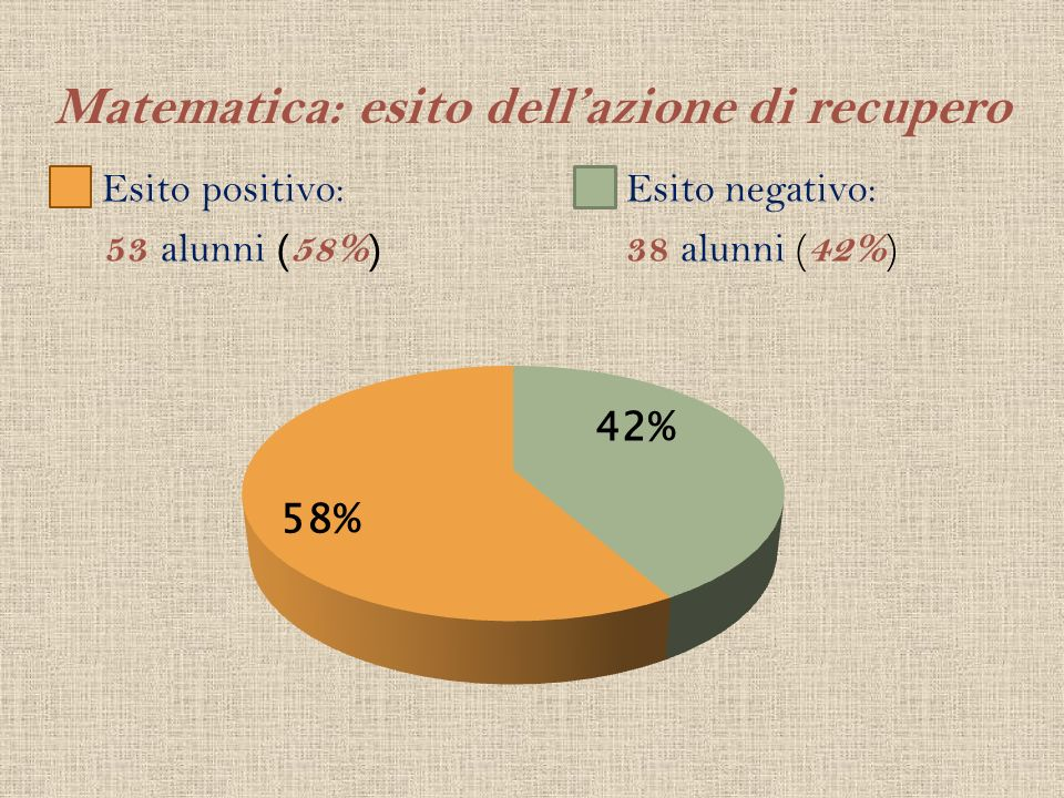 Matematica: esito dellazione di recupero Esito positivo: 53 alunni (58%) Esito negativo: 38 alunni ( 42% )
