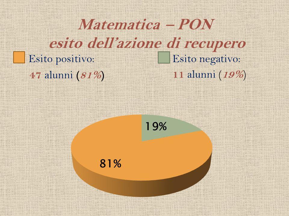 Matematica – PON esito dellazione di recupero Esito positivo: 47 alunni (81%) Esito negativo: 11 alunni ( 19% )