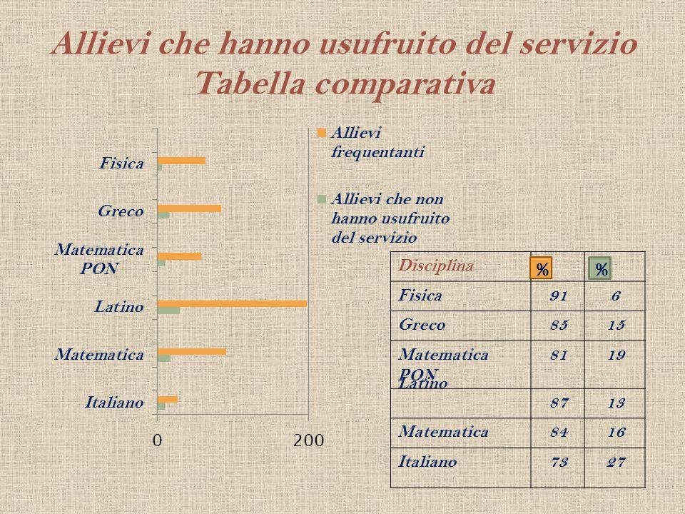 Allievi che hanno usufruito del servizio Tabella comparativa Disciplina Fisica916 Greco8515 Matematica PON 8119 8713 Matematica8416 Italiano7327 % Lat