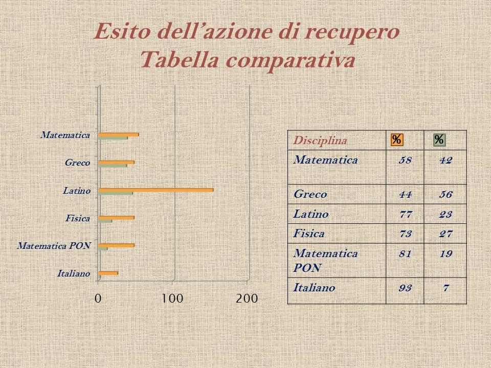 Esito dellazione di recupero Tabella comparativa Disciplina Matematica5842 Greco4456 Latino7723 Fisica7327 Matematica PON 8119 Italiano937 %