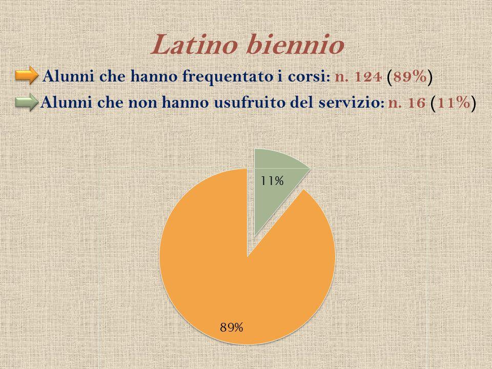 Latino biennio Alunni che hanno frequentato i corsi: n. 124 (89%) Alunni che non hanno usufruito del servizio: n. 16 (11%)