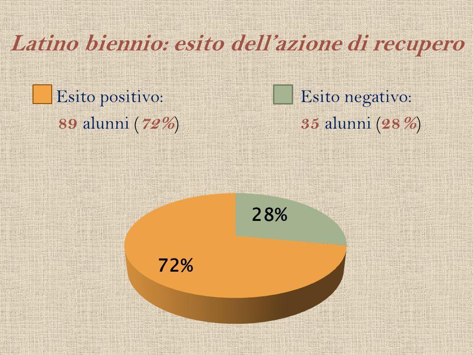 Latino biennio: esito dellazione di recupero Esito positivo: 89 alunni ( 72% ) Esito negativo: 35 alunni ( 28% )