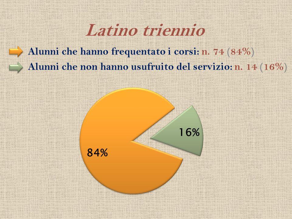 Latino triennio Alunni che hanno frequentato i corsi: n. 74 (84%) Alunni che non hanno usufruito del servizio: n. 14 (16%)