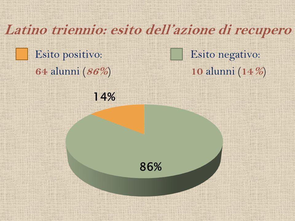 Latino triennio: esito dellazione di recupero Esito positivo: 64 alunni ( 86% ) Esito negativo: 10 alunni ( 14% )