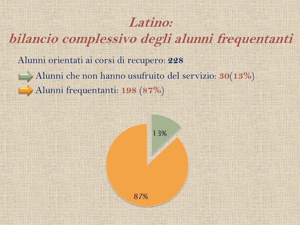 Latino: bilancio complessivo degli alunni frequentanti Alunni orientati ai corsi di recupero: 228 Alunni che non hanno usufruito del servizio: 30 ( 13