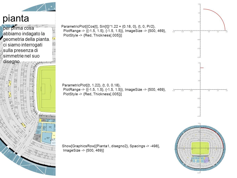 pianta Show[ParametricPlot[{{Cos[t], Sin[t]}*1.22 + {0.18, 0}, {-Cos[t], Sin[t]}*1.22 - {0.18, 0}, {Cos[t], -Sin[t]}*1.22 + {0.18, 0}, {-Cos[t], - Sin[t]}*1.22 - {0.18, 0}}, {t, 0, Pi/2}, PlotRange -> {{-1.5, 1.5}, {- 1.5, 1.5}}, ImageSize -> {500, 469}, PlotStyle -> {Red}]] Show[ParametricPlot[{{t, 1.22}, {t, -1.22}}, {t, -0.18, 0.18}, PlotRange -> {{-1.5, 1.5}, {-1.5, 1.5}}, ImageSize -> {500, 469}, PlotStyle -> {Red}]] Show[{curve, segmenti}]
