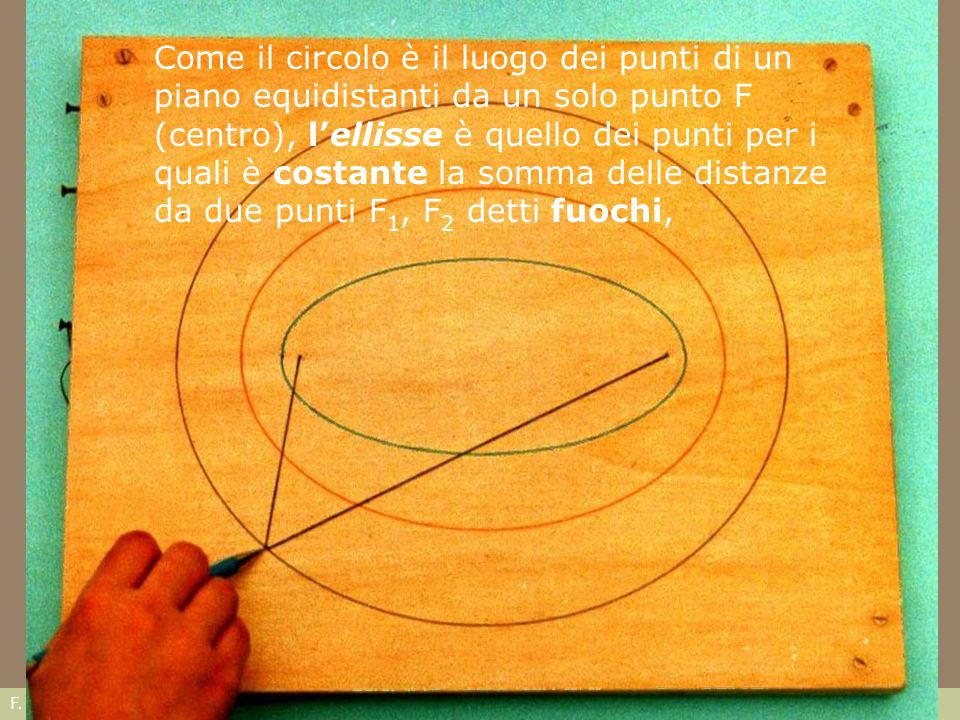 F. Gay – corso di fondamenti e applicazioni di geometria descrittiva aa. 2007 - 2008 Come il circolo è il luogo dei punti di un piano equidistanti da