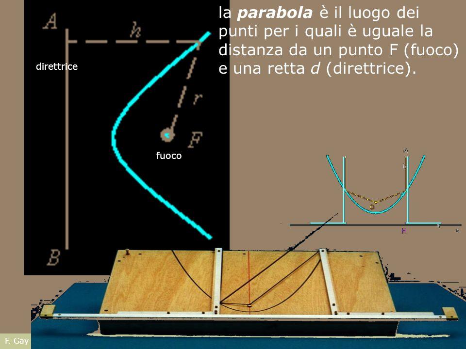 direttrice la parabola è il luogo dei punti per i quali è uguale la distanza da un punto F (fuoco) e una retta d (direttrice). fuoco