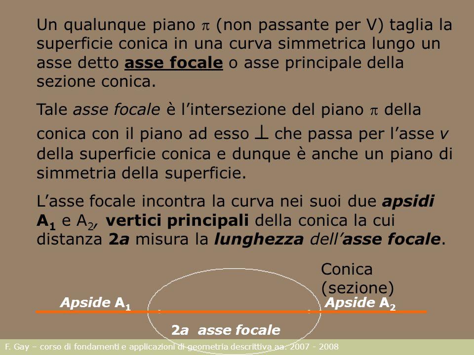 F. Gay – corso di fondamenti e applicazioni di geometria descrittiva aa. 2007 - 2008 Un qualunque piano (non passante per V) taglia la superficie coni