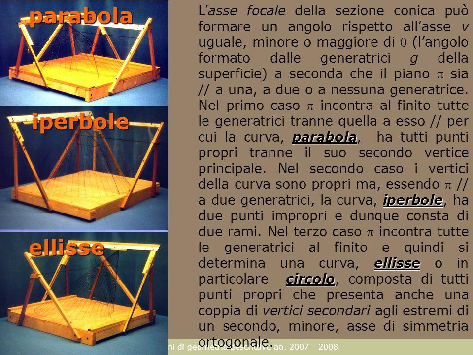 F. Gay – corso di fondamenti e applicazioni di geometria descrittiva aa. 2007 - 2008parabolaellisse iperbole parabola iperbole ellisse circolo Lasse f