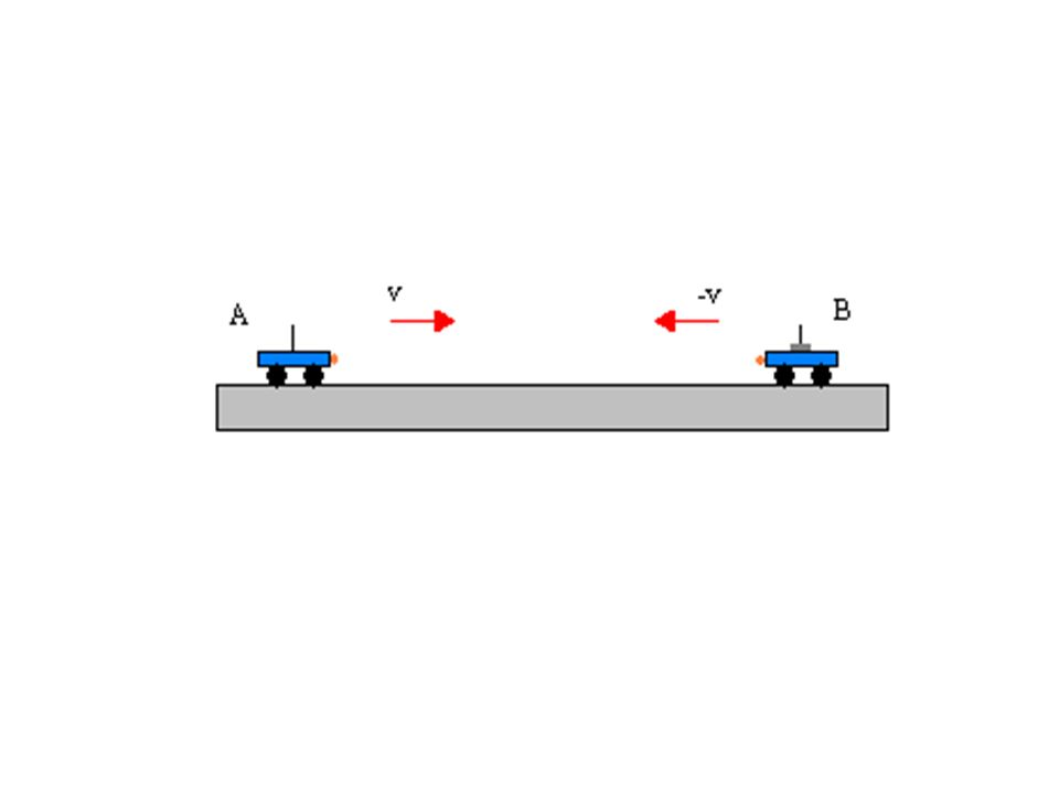 URTI TOTALMENTE ANELASTICI: Esperimento 2 Dopo aver compiuto il procedimento descritto prima, poniamo su uno dei due carrellini una massa uguale a 50