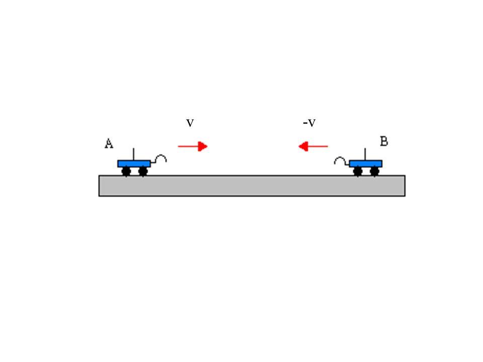 PROCEDIMENTO URTI ELASTICI: Esperimento 1 Dopo aver applicato due respingenti ai carrellini e averli posti alle due estremità opposte della guida meta