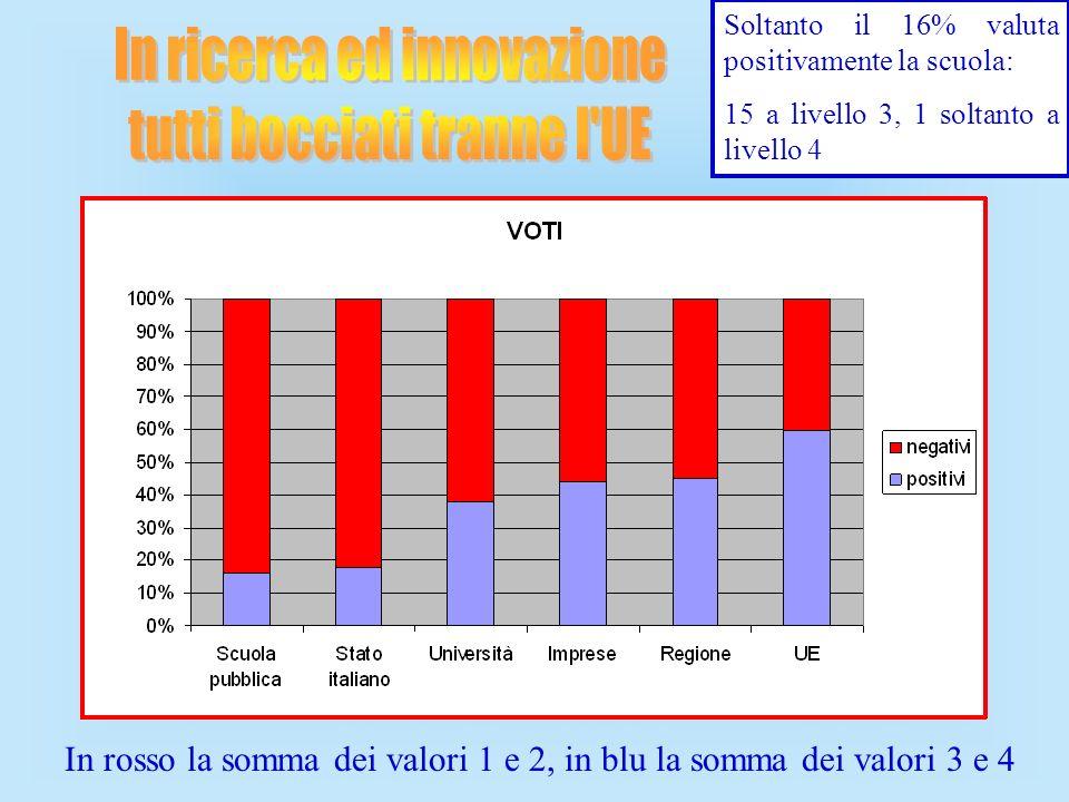 Soltanto il 16% valuta positivamente la scuola: 15 a livello 3, 1 soltanto a livello 4 In rosso la somma dei valori 1 e 2, in blu la somma dei valori 3 e 4