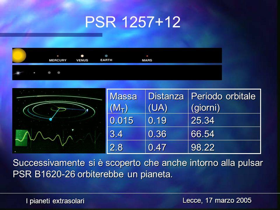 I pianeti extrasolari Lecce, 17 marzo 2005 PSR 1257+12 Successivamente si è scoperto che anche intorno alla pulsar PSR B1620-26 orbiterebbe un pianeta