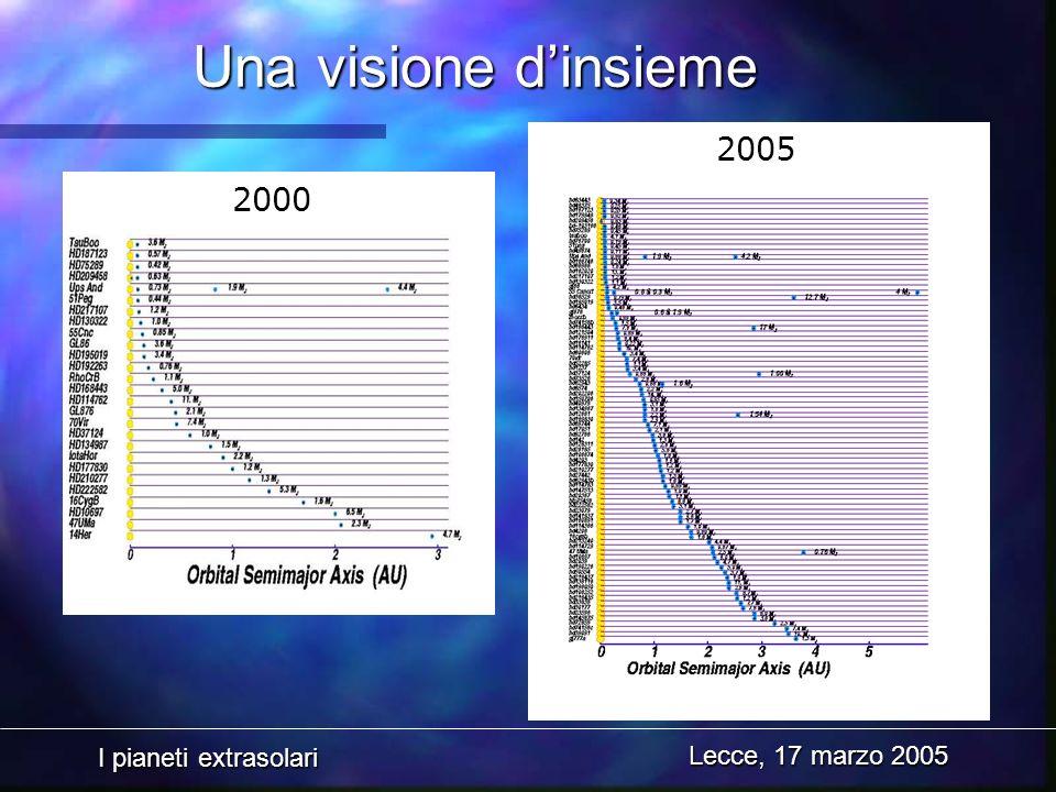 I pianeti extrasolari Lecce, 17 marzo 2005 Una visione dinsieme 2000 2005