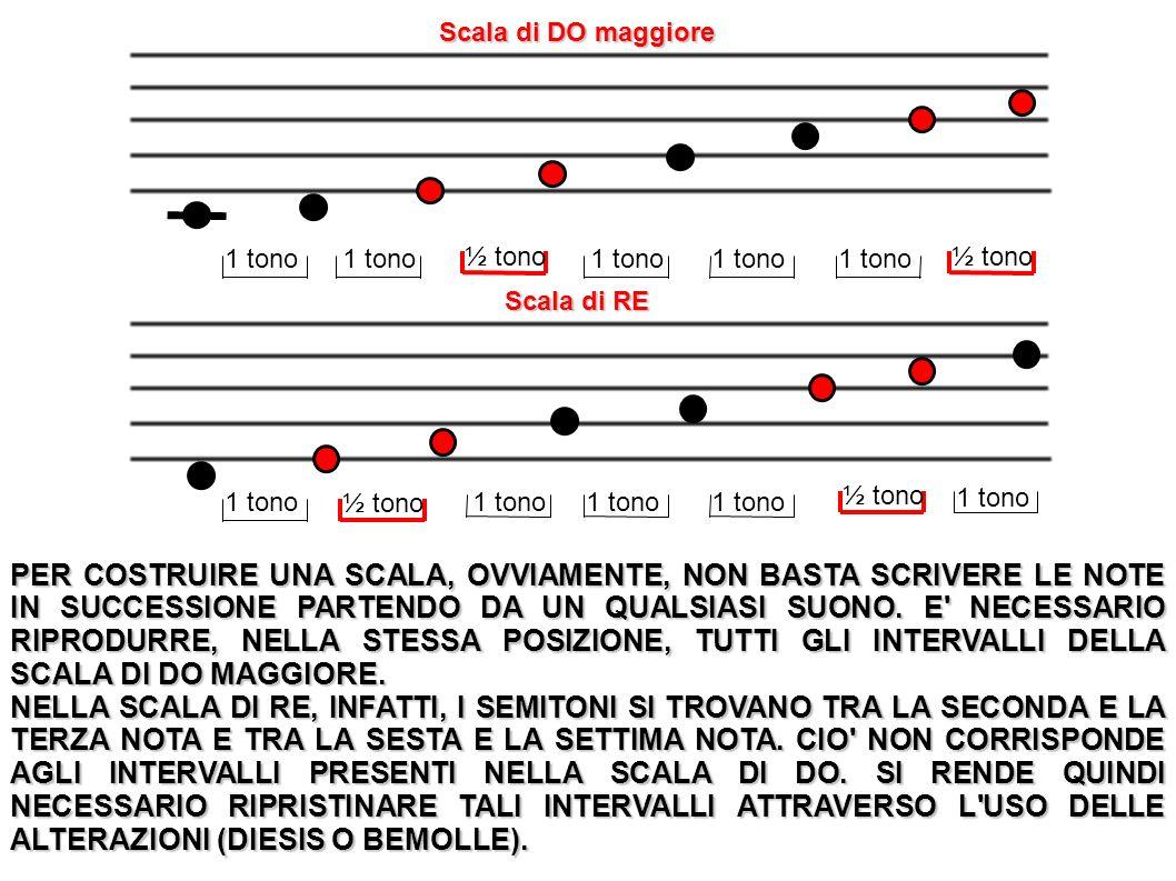 1 tono ½ tono 1 tono ½ tono Scala di DO maggiore Scala di RE PER COSTRUIRE UNA SCALA, OVVIAMENTE, NON BASTA SCRIVERE LE NOTE IN SUCCESSIONE PARTENDO D