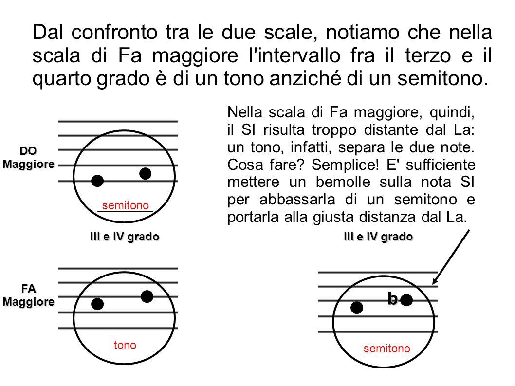 DO Maggiore FA Maggiore tono semitono III e IV grado Dal confronto tra le due scale, notiamo che nella scala di Fa maggiore l'intervallo fra il terzo