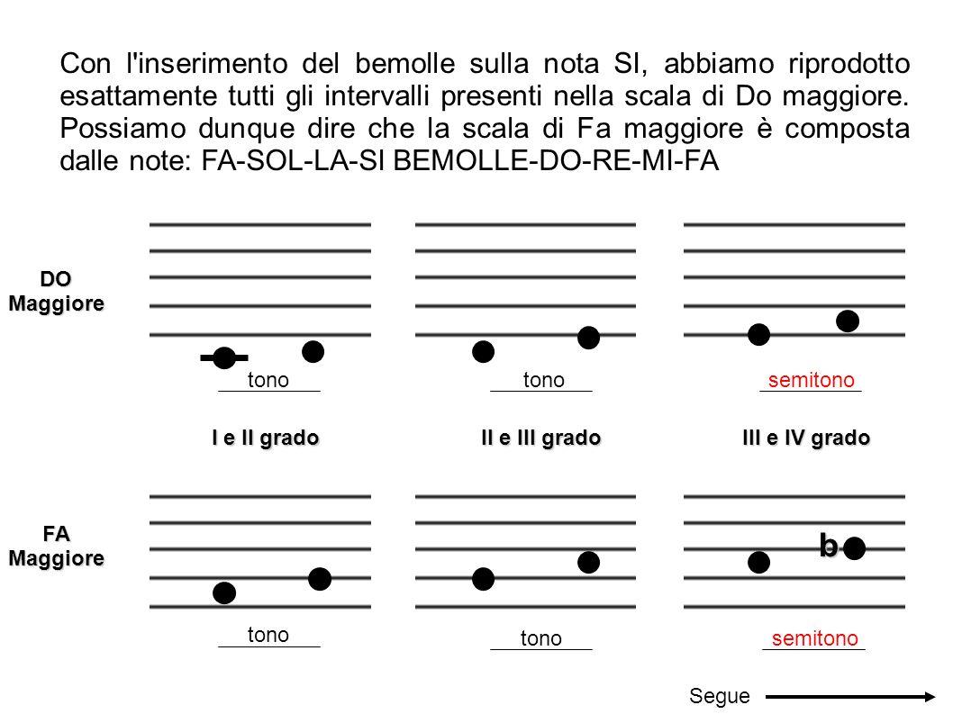 Con l'inserimento del bemolle sulla nota SI, abbiamo riprodotto esattamente tutti gli intervalli presenti nella scala di Do maggiore. Possiamo dunque