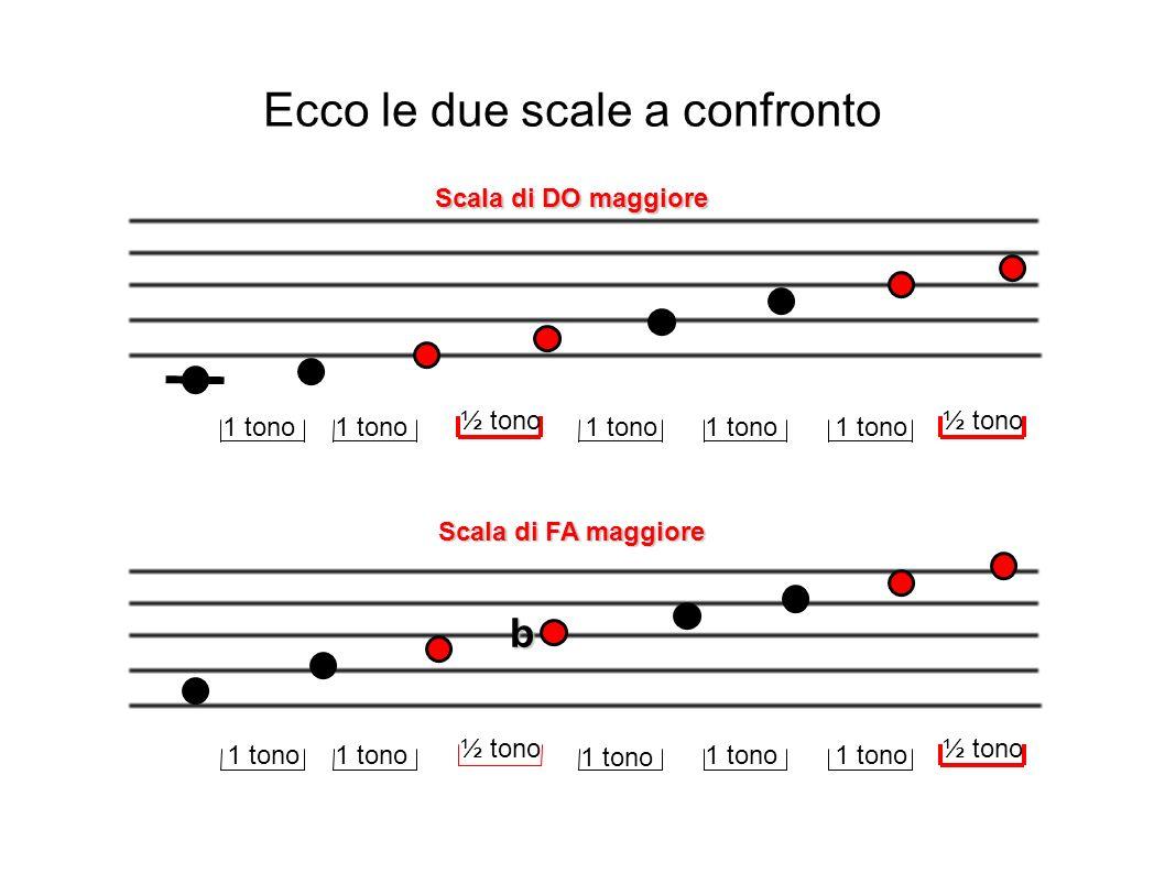 ½ tono 1 tono Scala di DO maggiore ½ tono 1 tono Scala di FA maggiore 1 tono ½ tono b Ecco le due scale a confronto