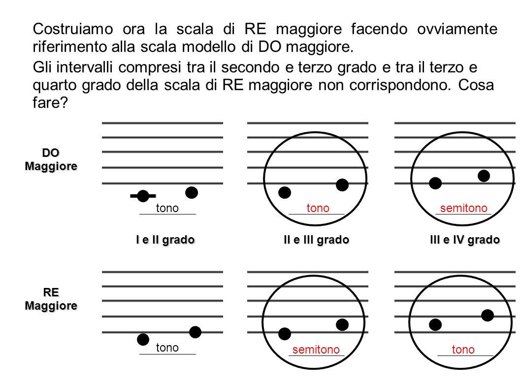 Costruiamo ora la scala di RE maggiore facendo ovviamente riferimento alla scala modello di DO maggiore. DO Maggiore RE Maggiore tono semitono I e II