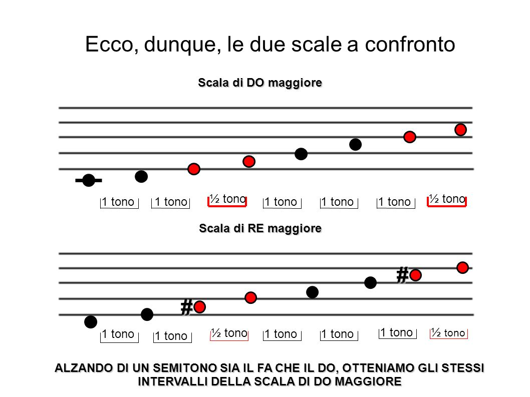 ½ tono 1 tono ½ tono Scala di RE maggiore # # 1 tono Scala di DO maggiore ALZANDO DI UN SEMITONO SIA IL FA CHE IL DO, OTTENIAMO GLI STESSI INTERVALLI