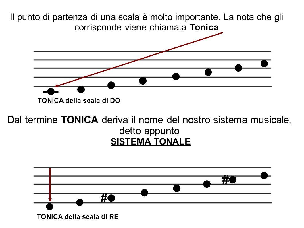 Il punto di partenza di una scala è molto importante. La nota che gli corrisponde viene chiamata Tonica TONICA della scala di DO TONICA della scala di