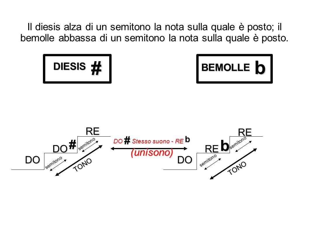Il diesis alza di un semitono la nota sulla quale è posto; il bemolle abbassa di un semitono la nota sulla quale è posto. DIESIS BEMOLLE # b DO DO # R